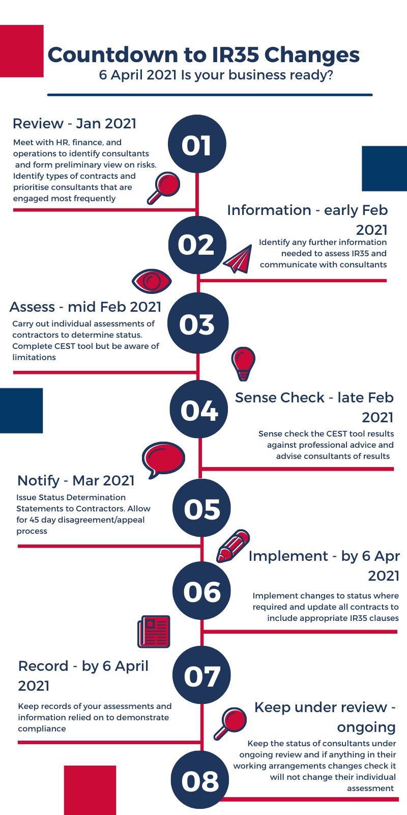 steps to compliance ir35
