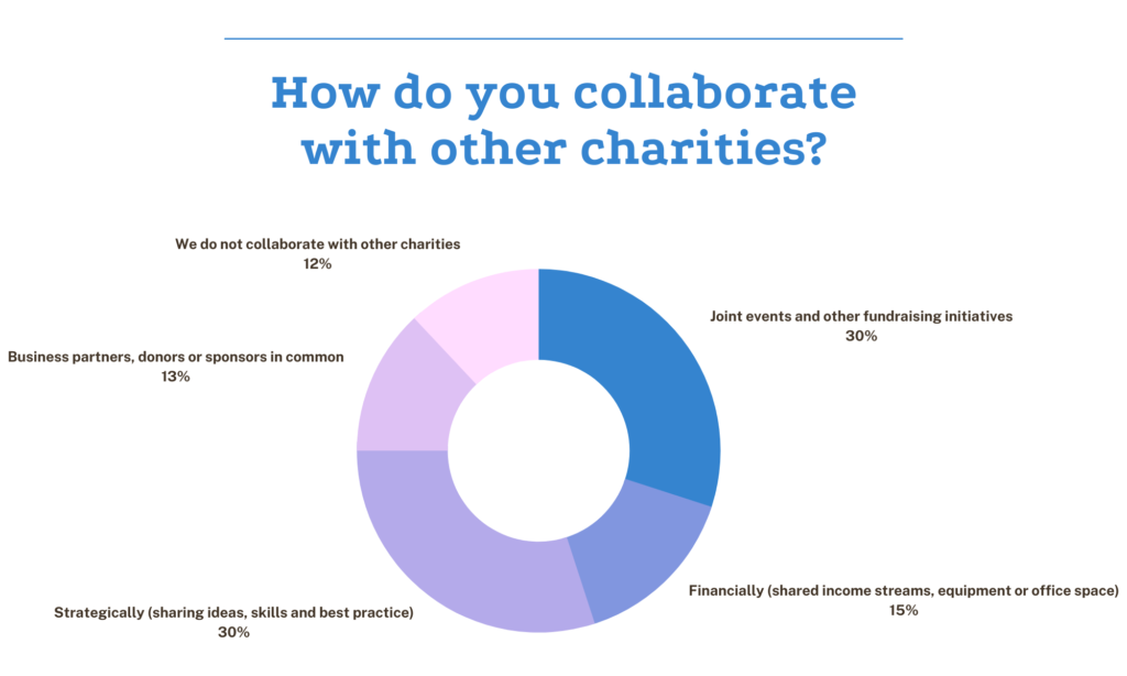 charity collaborations