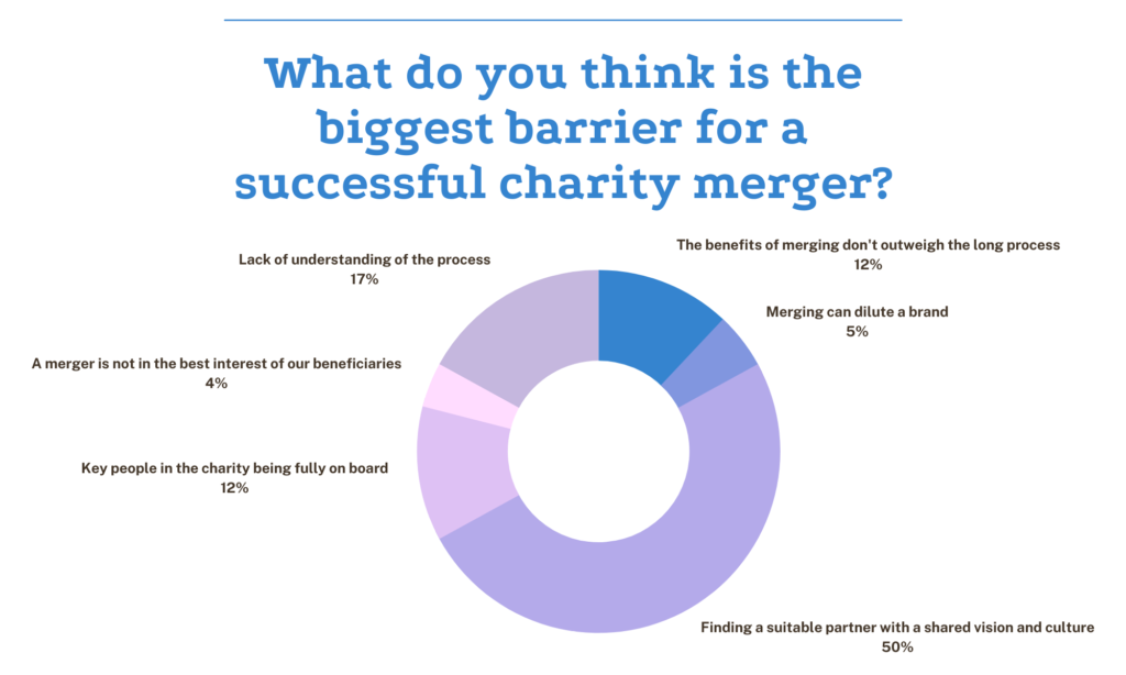 charity mergers poll question